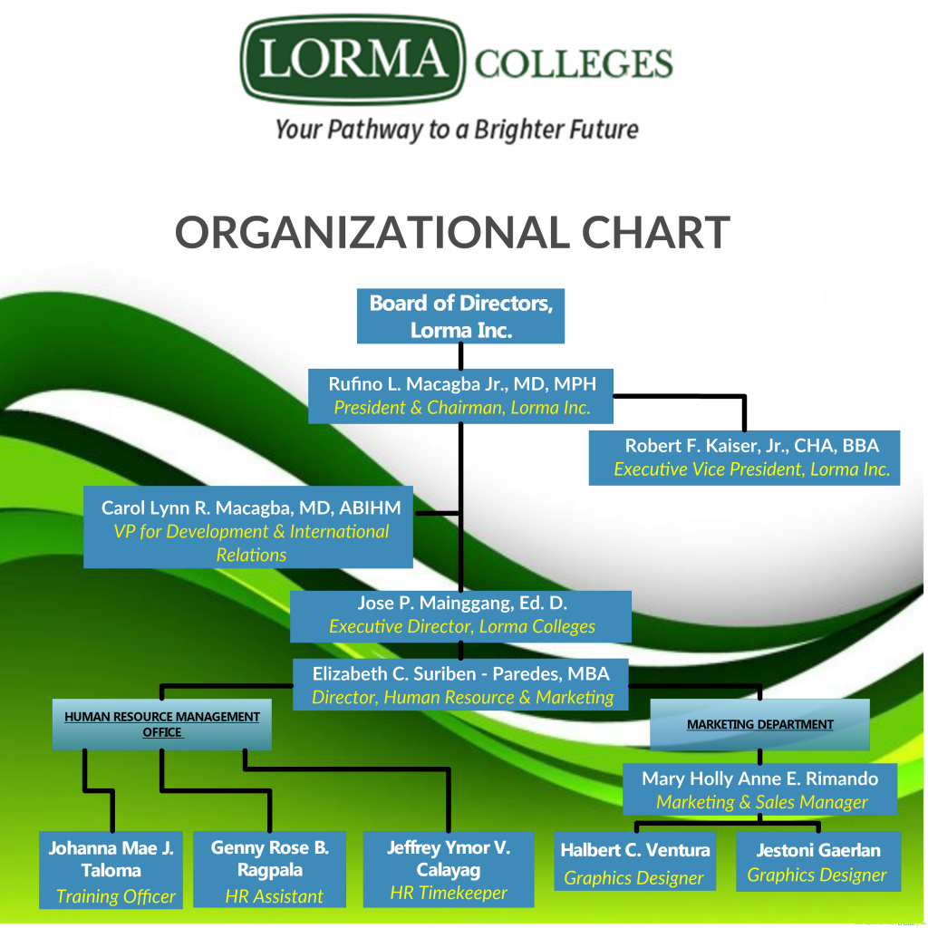 Lorma Schools Lorma Colleges Special Science High