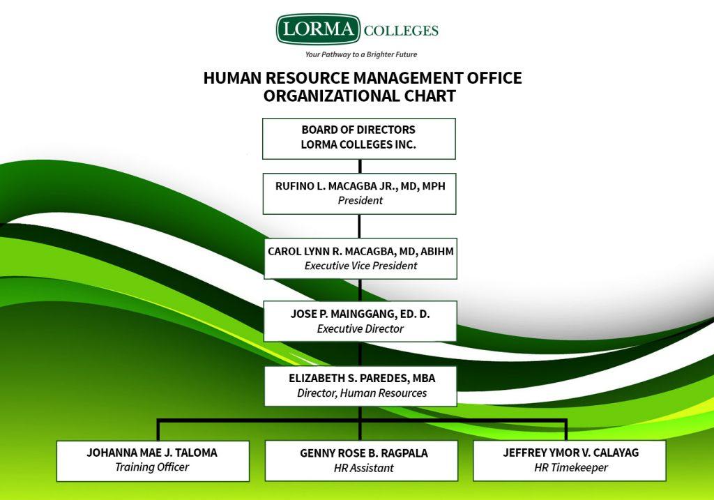 HR Organizational Chart